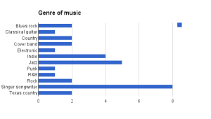 Live shows by genre